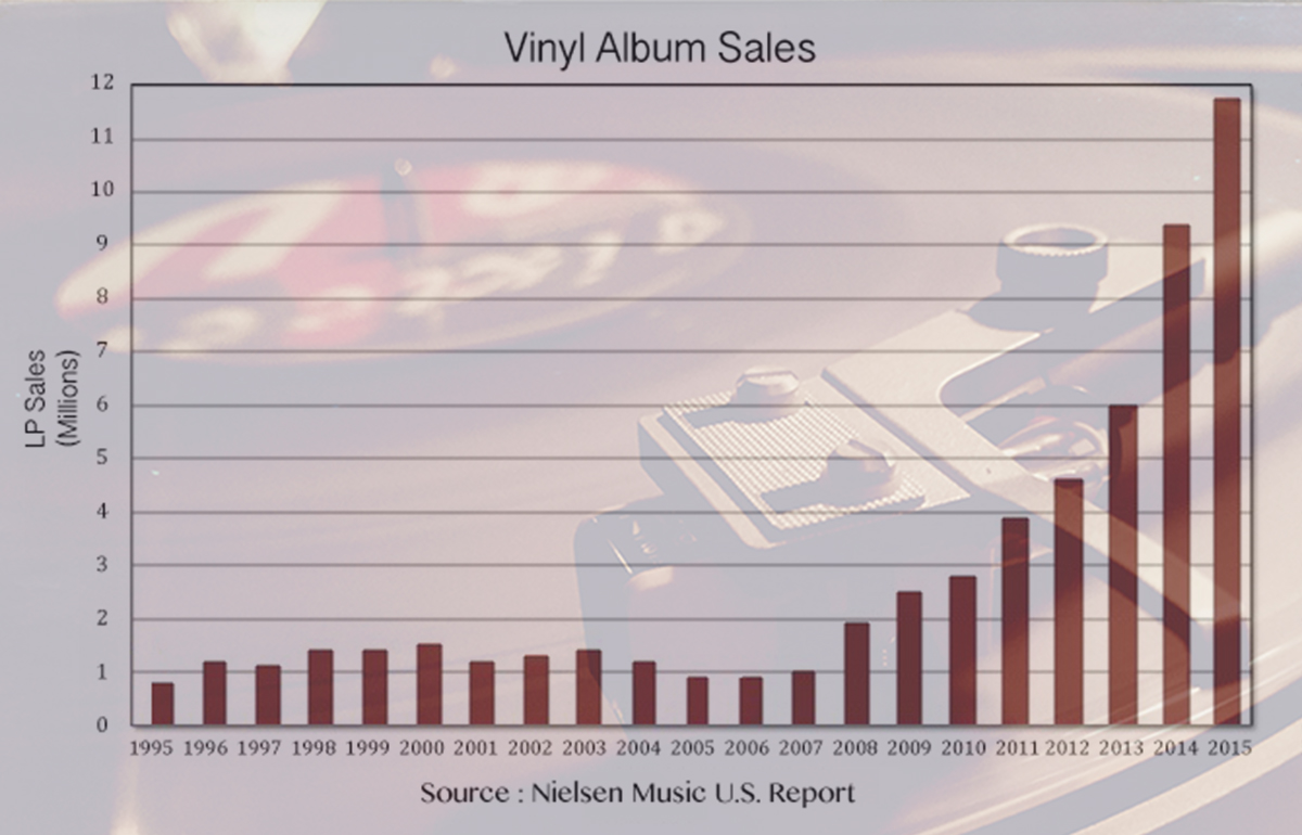[1200W] Nielsen data Vinyl sales 20 year - Allen Henson